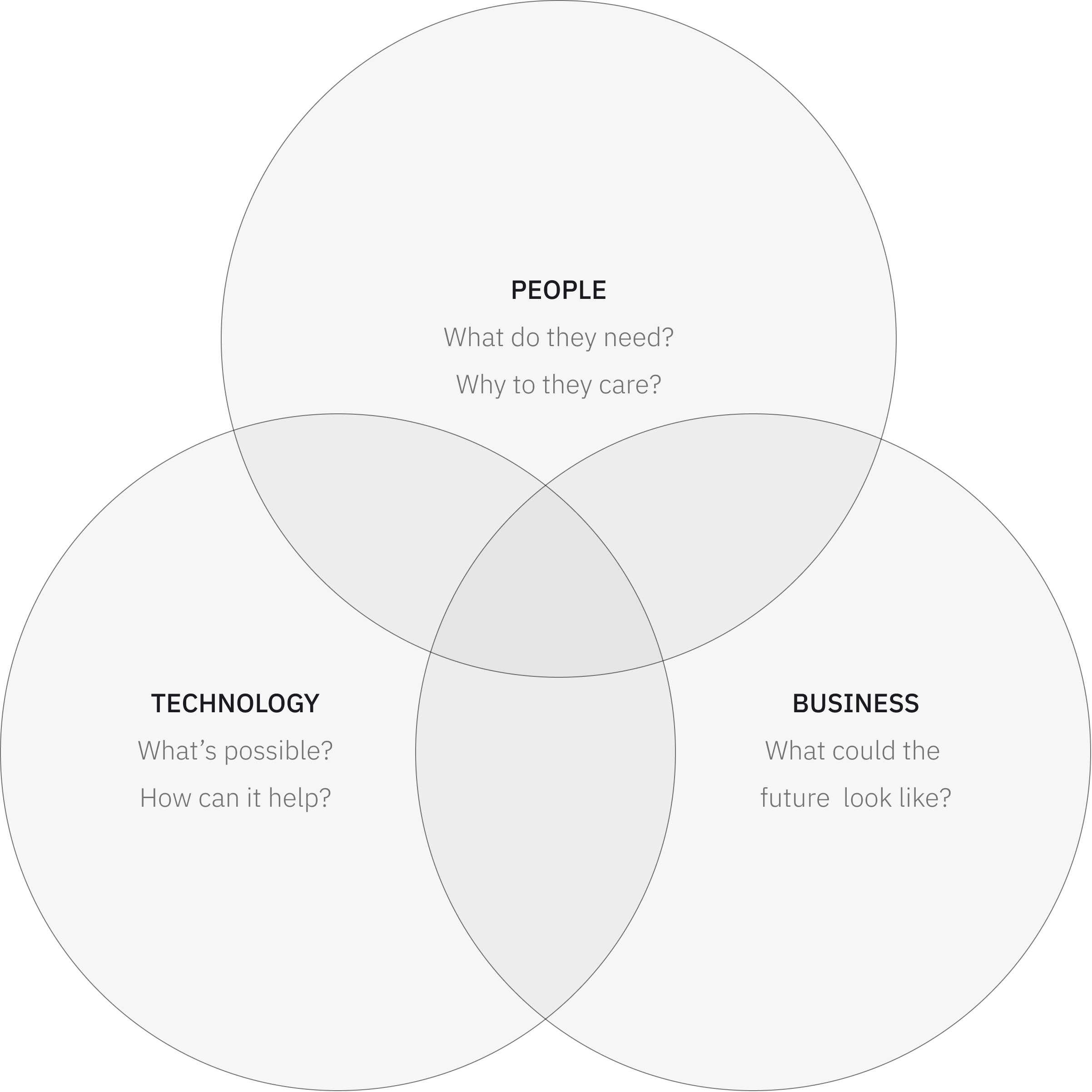 Venn diagram depicting the 3 parts of design thinking: People, Business, and Technology